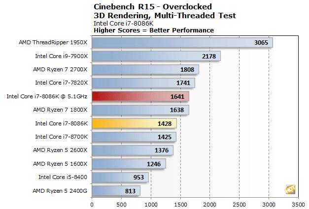 Core i7-8086K 40th Anniversary CPU Review: Intel X86 Hits