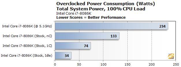 power oc