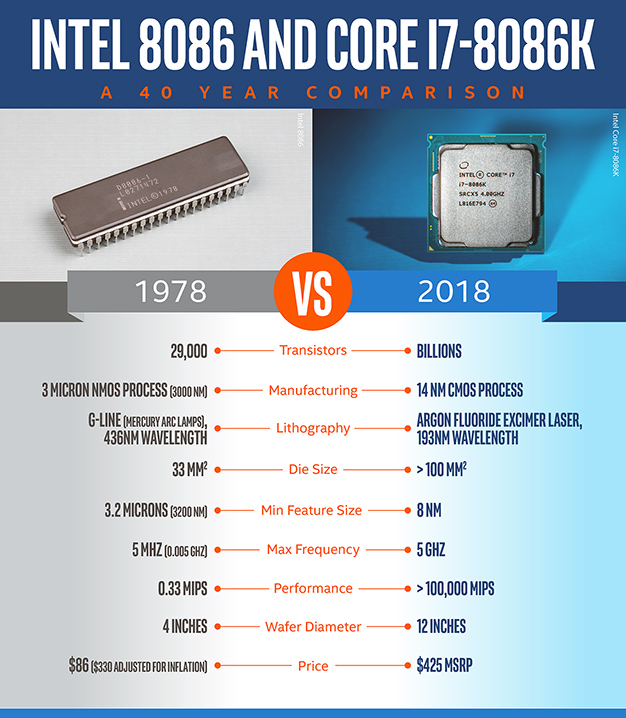 Core I7 8086k 40th Anniversary Cpu Review Intel X86 Hits 5ghz