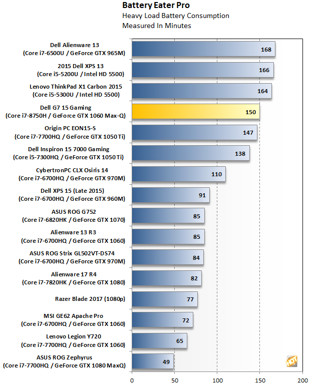 Dell G7 15 Gaming Battery Eater Pro