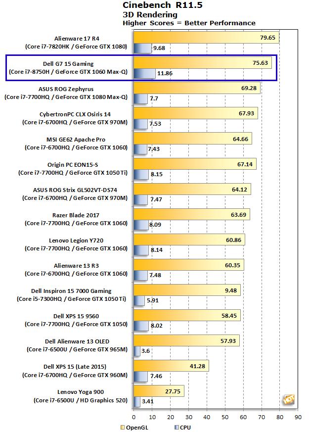 Dell G7 15 Gaming Cinebench R11.5