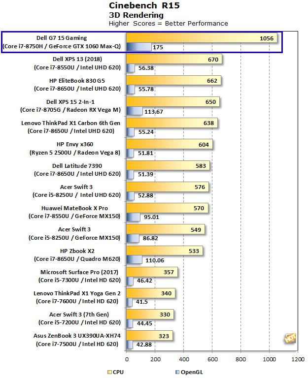 Dell G7 15 Gaming Cinebench