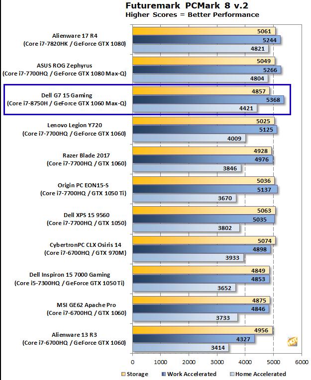 Dell G7 15 Gaming PCMark 8
