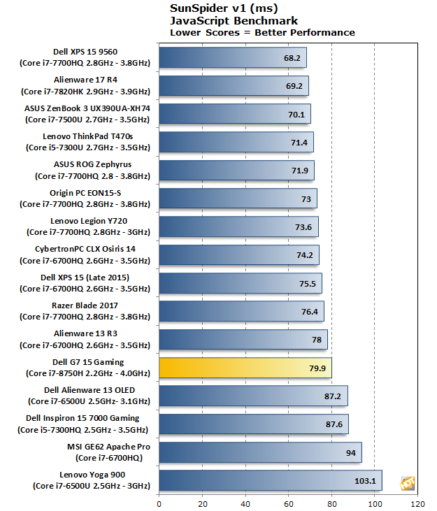 Dell G7 15 Gaming SunSpider