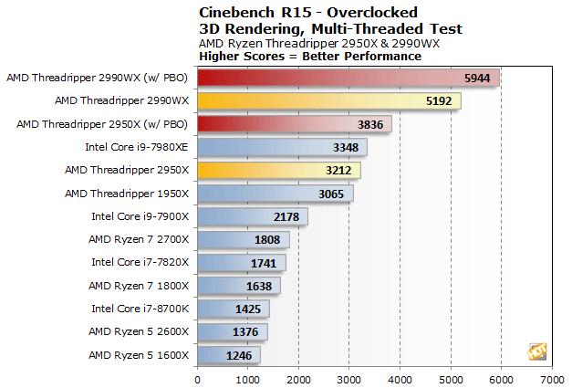 AMD 2nd Gen Ryzen Threadripper 2950X And 2990WX Review