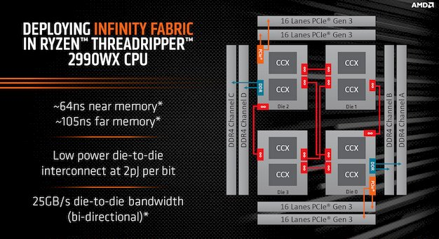 threadripper 2990wx topology