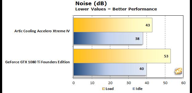 Accelero Xtreme IV Noise