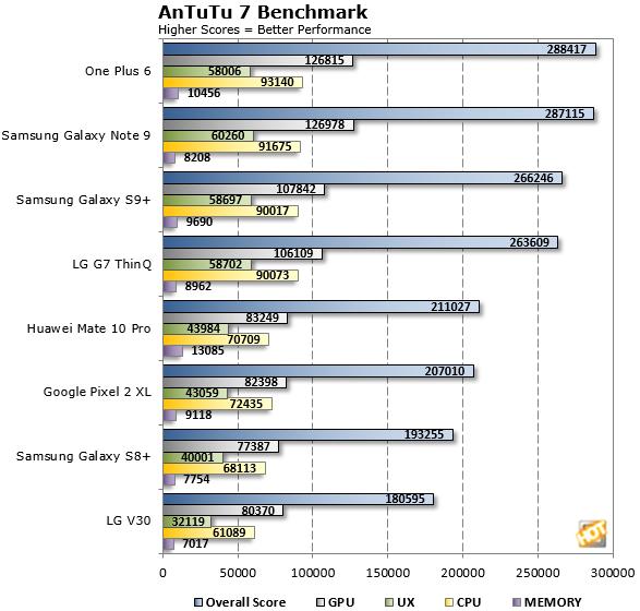 AnTuTu Benchmark Galaxy Note 9