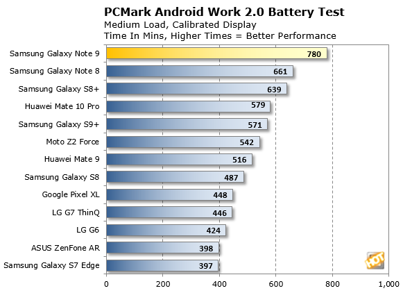 Samsung Galaxy Note 9 PCMark battery life test