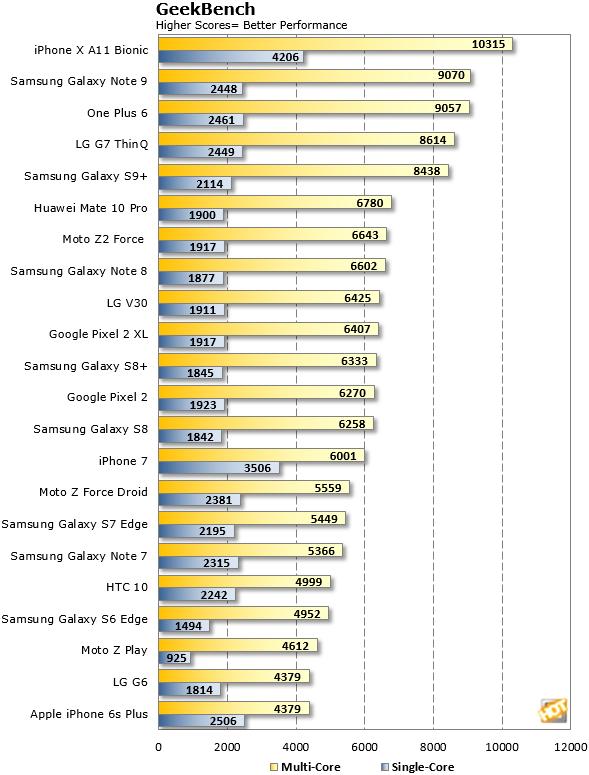 GeekBench OnePlus 6