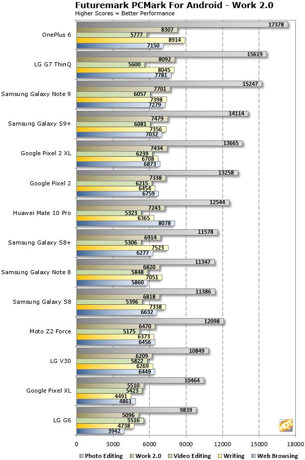 PCMark OnePlus 6