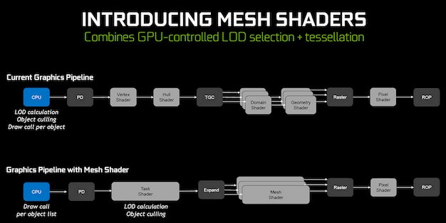 turing mesh shaders