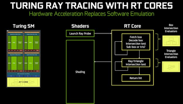 NVIDIA GeForce RTX Explored: What You Need To Know About