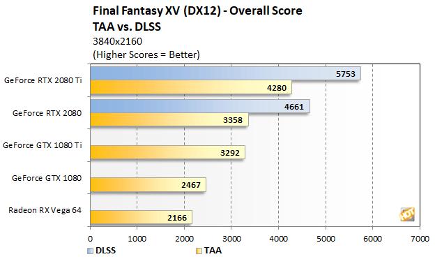 final fantasy dlss