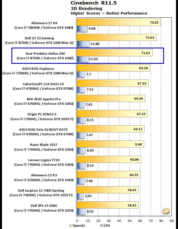 Acer Predator Helios 300 Cinebench R11.5