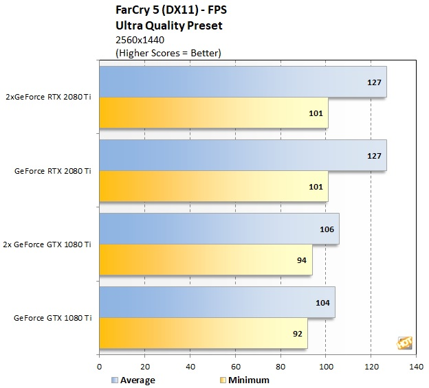NVIDIA GeForce RTX 2080 Ti NVLink SLI Scaling Explored - Page 7