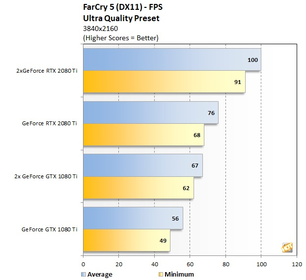 NVIDIA GeForce RTX 2080 Ti NVLink SLI Scaling Explored