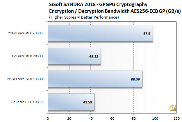 NVIDIA GeForce RTX 2080 Ti NVLink SLI Scaling Explored