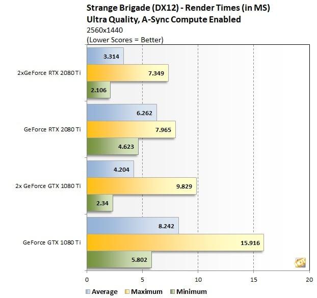 Strange%20Brigade%201440p%20Render%20Time