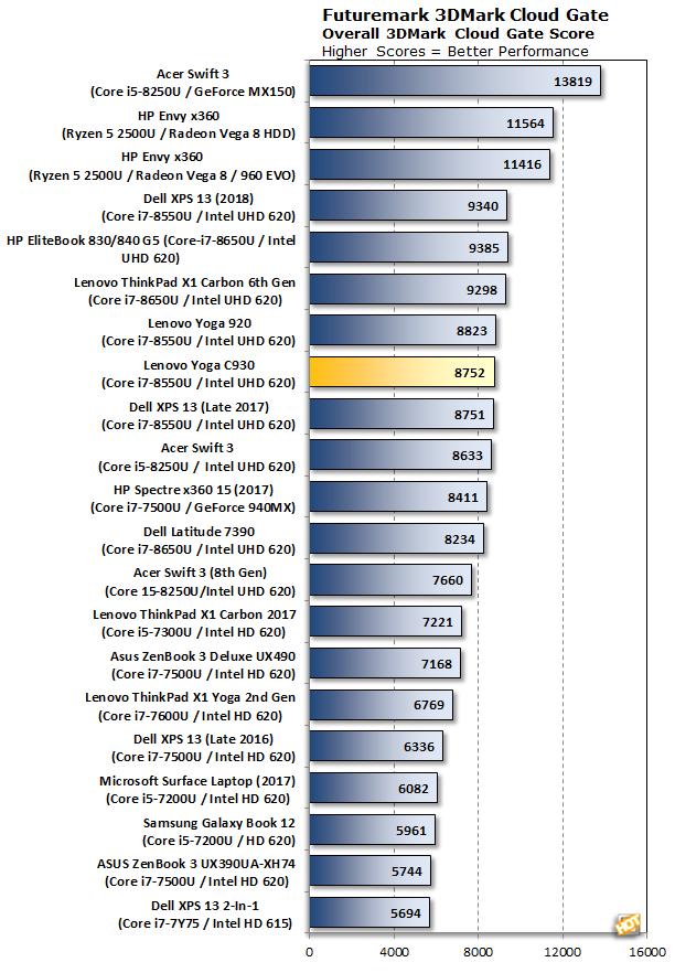 3DMark Cloudgate Lenovo Yoga C930