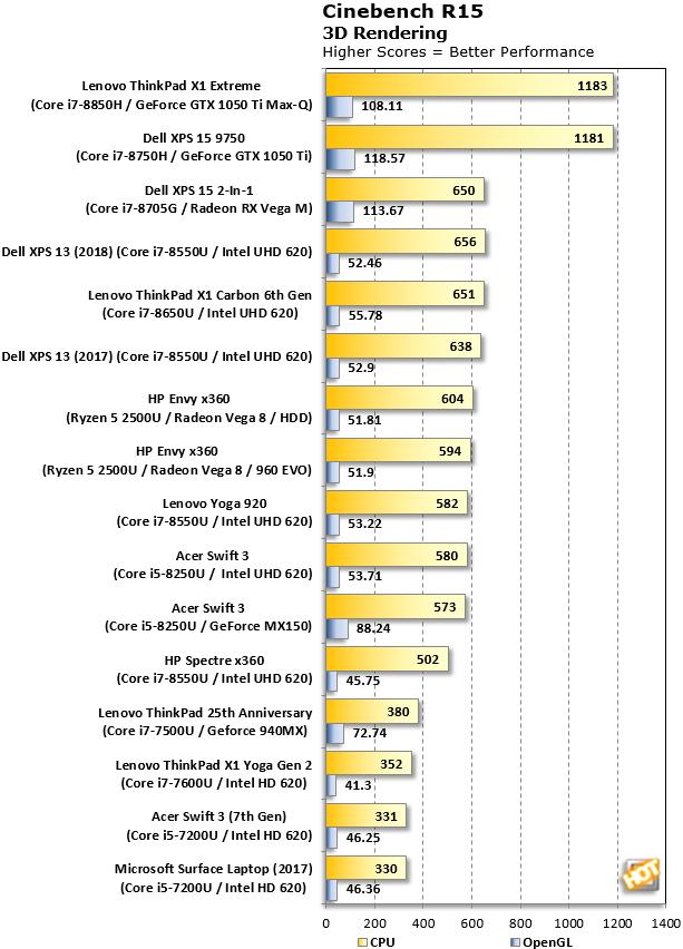 Cinebench R15 ThinkPad X1 Extreme