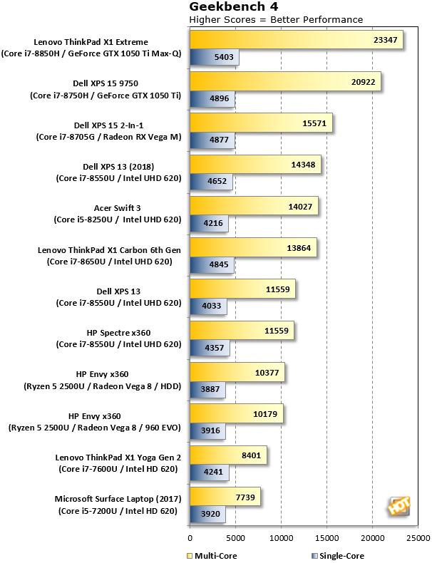 ThinkPad X1 Extreme Geekbench