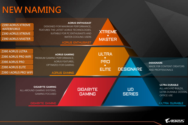 gigabyte aorus new naming scheme