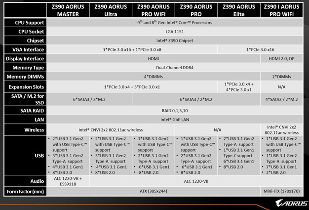 gigabyte aorus z390 motherboard lineup
