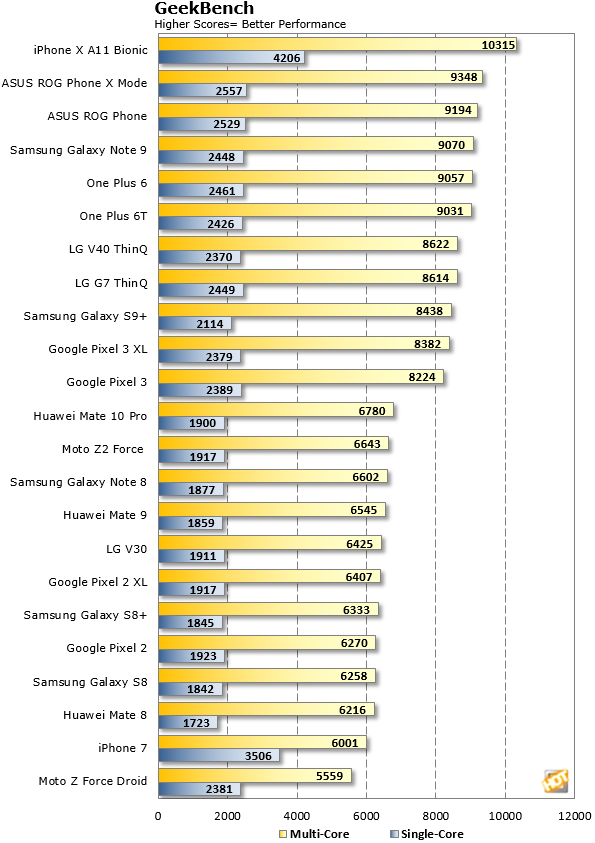 GeekBench One Plus6T