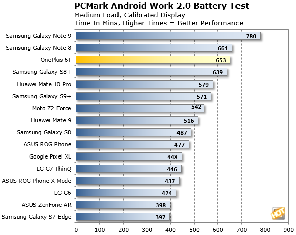OnePlus 6T Battery Life Test Results PCMark