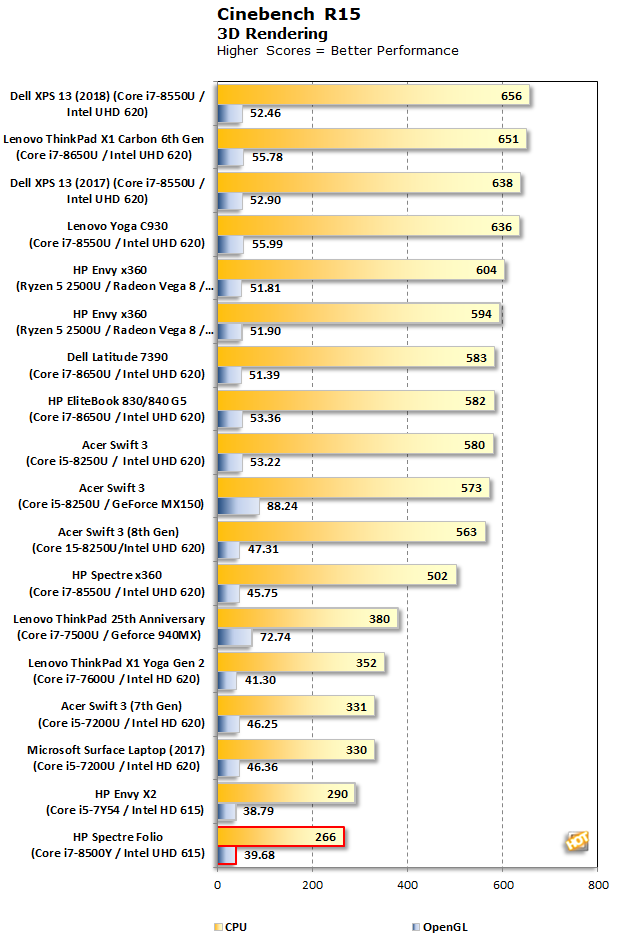 Cinebench HP Spectre Folio