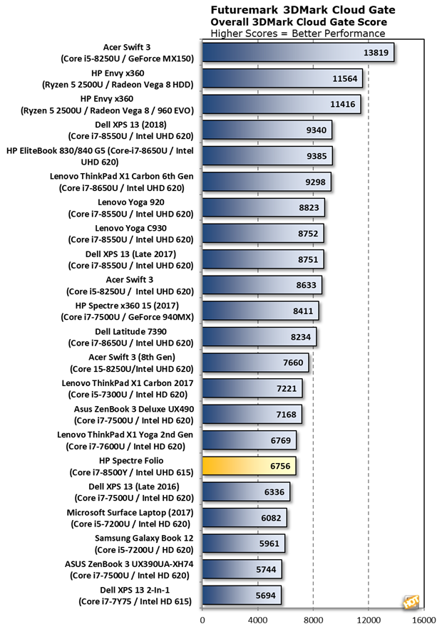 CloudGate HP Spectre Folio