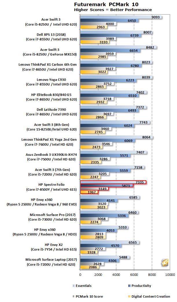 PCMark HP Spectre Folio