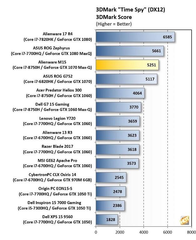 Alienware M15 3DMark TimeSpy