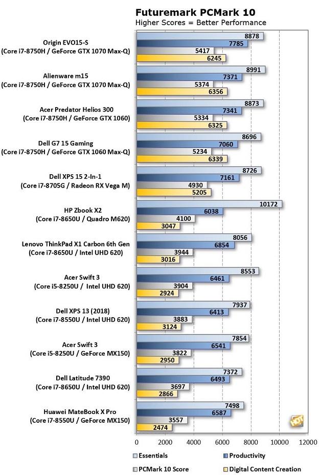 Alienware M15 PCMark10 Corrected