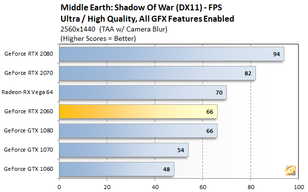 NVIDIA GeForce RTX 2060 Review: Reasonably Priced Ray