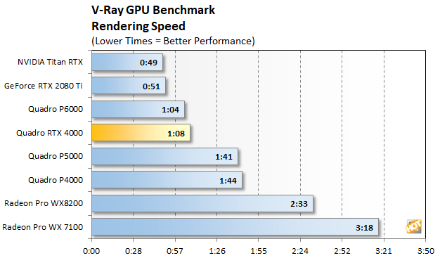 NVIDIA Quadro RTX 4000 Review: Turing Powered Pro Graphics - Page 3