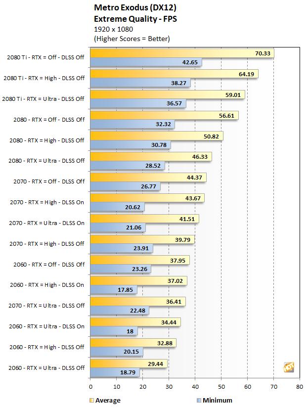 RTX Series Metro Exodus performance at 1080p Extreme Quality