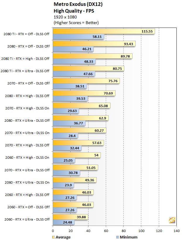 RTX Series Metro Exodus Performance at 1080p High Quality