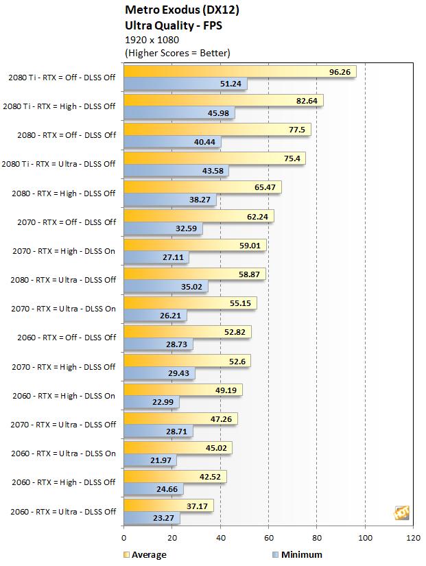 RTX Series Metro Exodus performance at 1080p Ultra Quality
