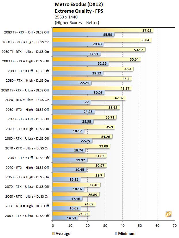 RTX Series Metro Exodus performance at 1440p Extreme Quality