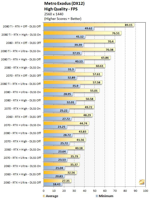 RTX Series Metro Exodus performance at 1440p High Quality