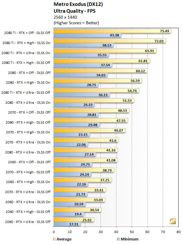 RTX Series Metro Exodus performance at 1440p Ultra Quality