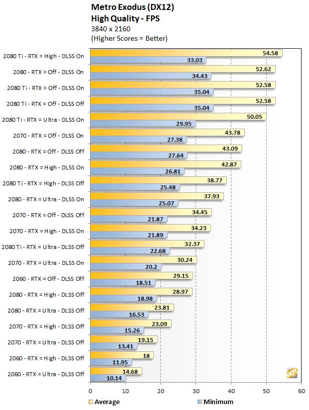 RTX Series Metro Exodus performance at 4K High Quality