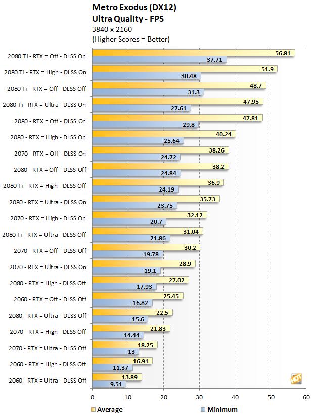 RTX Series Metro Exodus performance at 4K Ultra Quality