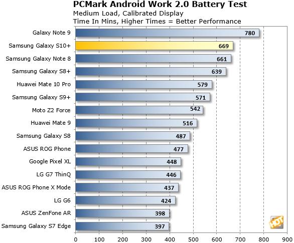 Samsung Galaxy S10 Battery Life
