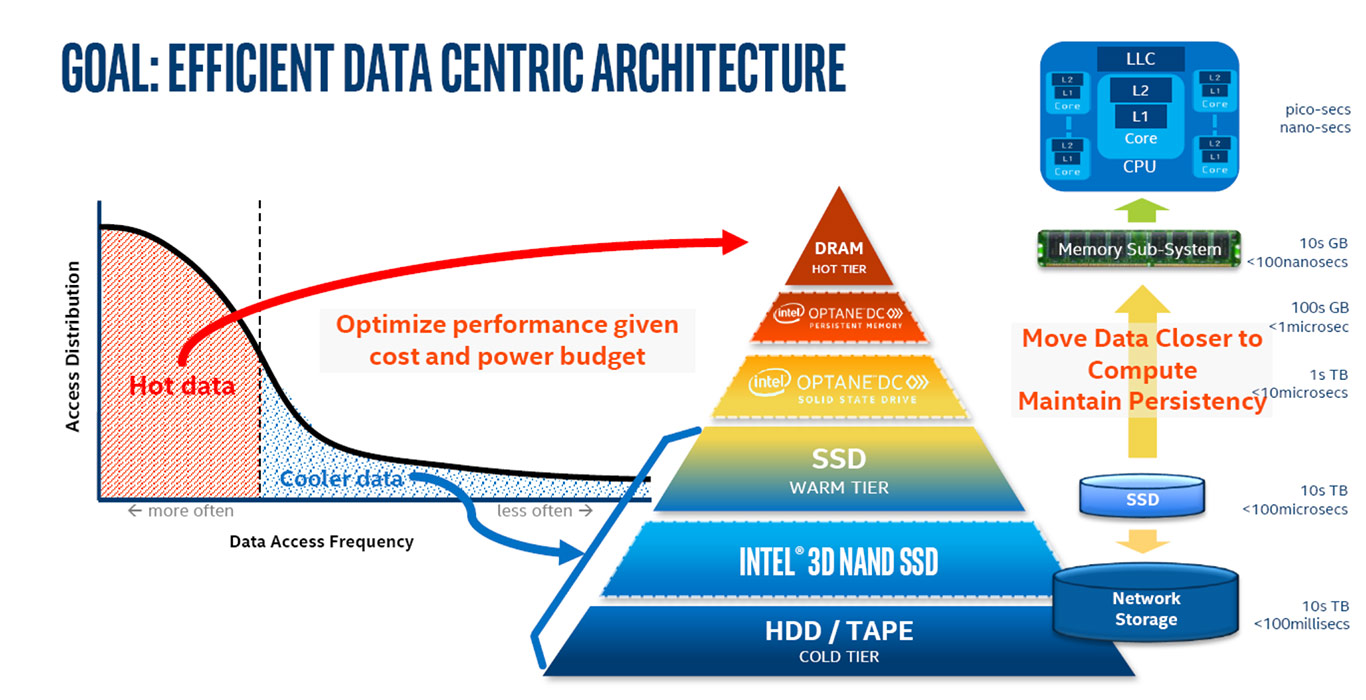 Intel Unleashes 56-Core Xeon, Optane DC Memory, Agilex FGPAs To Accelerate AI And Big Data