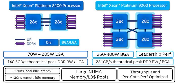 xeon 8200 9200 diagram
