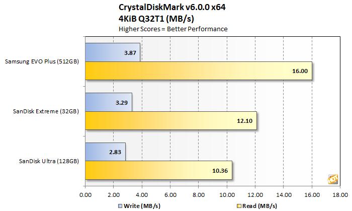 samsung evo plus microsd crystaldiskmark 4kq32