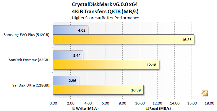 samsung evo plus microsd crystaldiskmark 4kq8